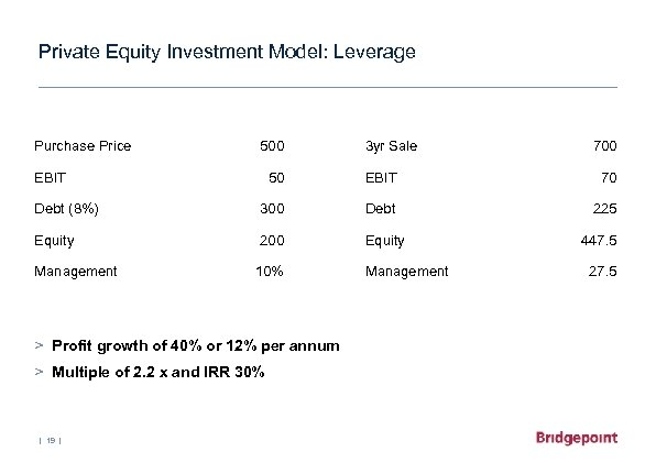 Private Equity Investment Model: Leverage Purchase Price 500 EBIT 3 yr Sale 700 50