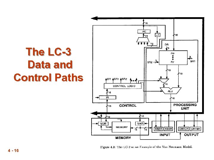The LC-3 Data and Control Paths 4 - 16