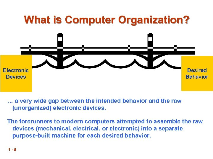 What is Computer Organization? Electronic Devices Desired Behavior … a very wide gap between