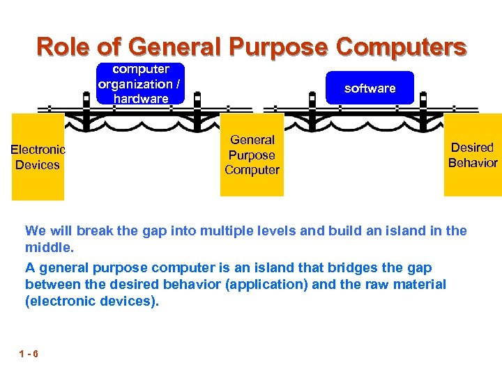 Role of General Purpose Computers computer organization / hardware Electronic Devices software General Purpose