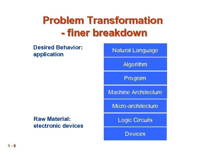 Problem Transformation - finer breakdown Desired Behavior: application Natural Language Algorithm Program Machine Architecture