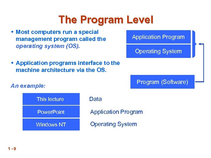The Program Level w Most computers run a special management program called the operating