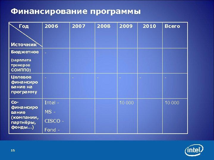 Финансирование программы Год 2006 2007 2008 2009 - - - 2010 Всего Источник Бюджетное