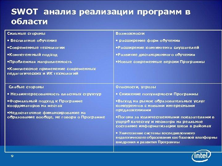 SWOT анализ реализации программ в области Сильные стороны Возможности • Бесплатное обучение • расширение