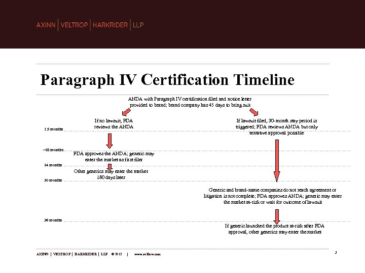 Paragraph IV Certification Timeline ANDA with Paragraph IV certification filed and notice letter provided