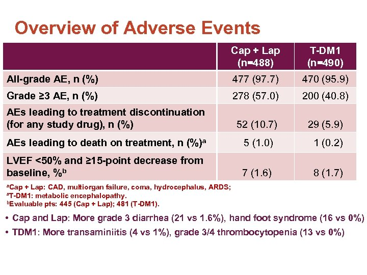 Overview of Adverse Events Cap + Lap (n=488) T-DM 1 (n=490) All-grade AE, n