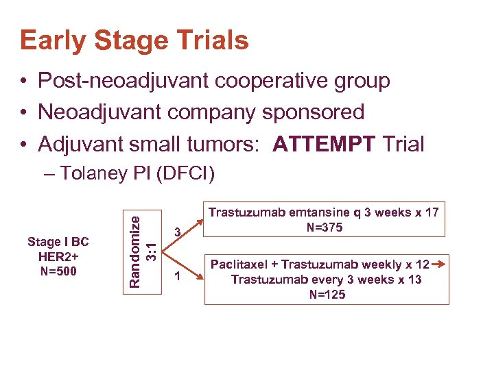 Early Stage Trials • Post-neoadjuvant cooperative group • Neoadjuvant company sponsored • Adjuvant small