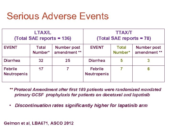 Serious Adverse Events LTAX/L (Total SAE reports = 136) EVENT TTAX/T (Total SAE reports