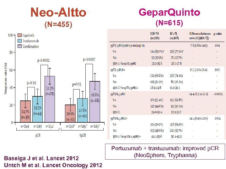 Neo-Altto (N=455) Baselga J et al. Lancet 2012 Untch M et al. Lancet Oncology