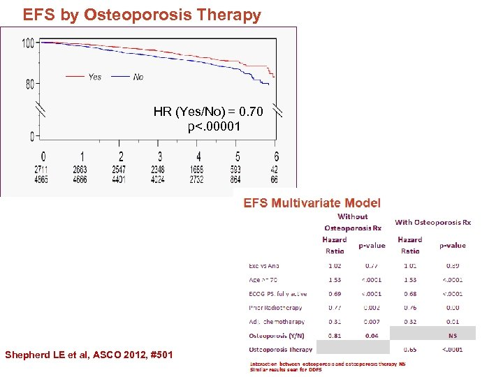 EFS by Osteoporosis Therapy HR (Yes/No) = 0. 70 p<. 00001 Shepherd LE et