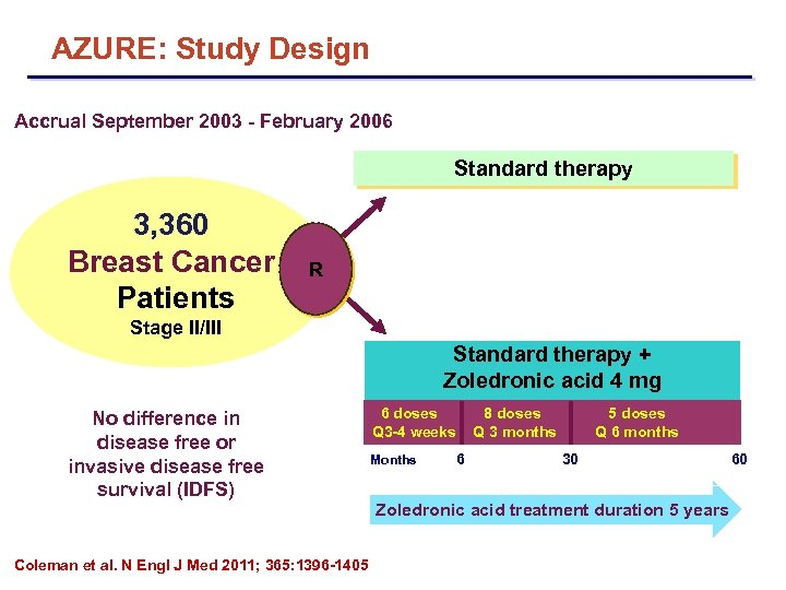 AZURE: Study Design Accrual September 2003 - February 2006 Standard therapy 3, 360 Breast