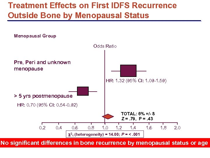 Treatment Effects on First IDFS Recurrence Outside Bone by Menopausal Status Menopausal Group Odds