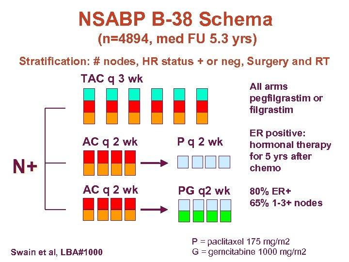 NSABP B-38 Schema (n=4894, med FU 5. 3 yrs) Stratification: # nodes, HR status