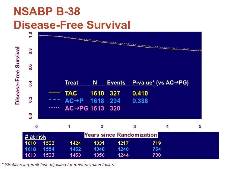 NSABP B-38 Disease-Free Survival # at risk 1610 1532 1618 1554 1613 1533 1424