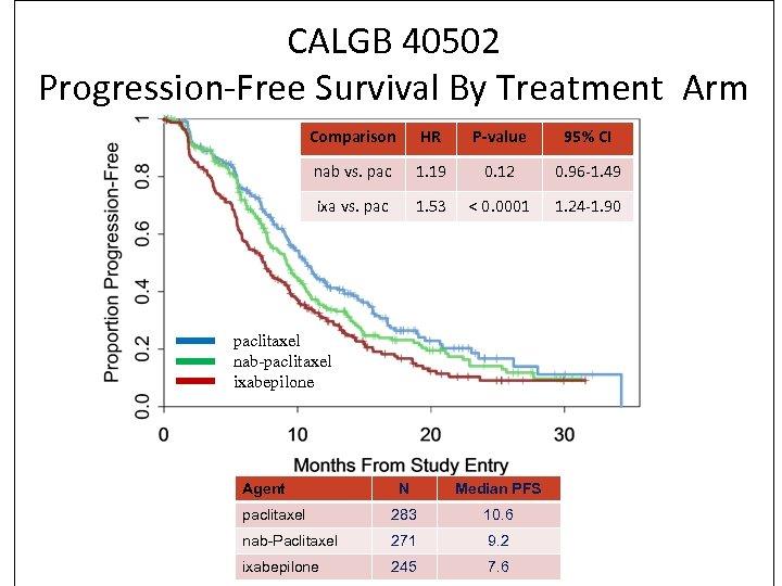 CALGB 40502 Progression-Free Survival By Treatment Arm Comparison HR P-value 95% CI nab vs.
