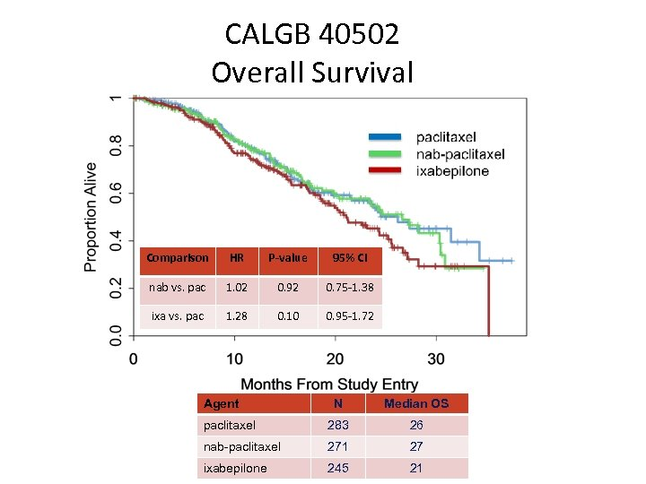 CALGB 40502 Overall Survival Comparison HR P-value 95% CI nab vs. pac 1. 02