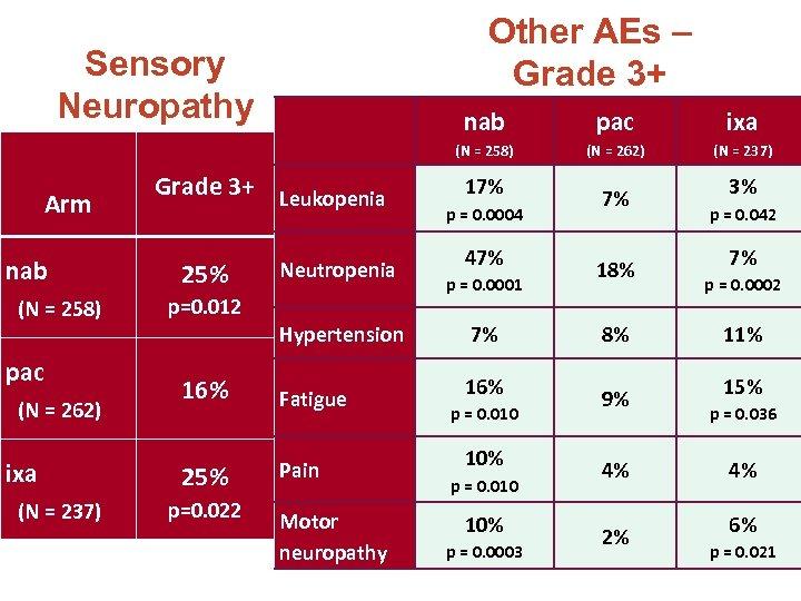 Other AEs – Grade 3+ Sensory Neuropathy nab (N = 258) pac (N =