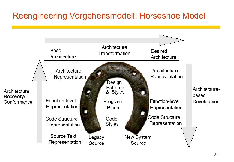 Reengineering Vorgehensmodell: Horseshoe Model 34