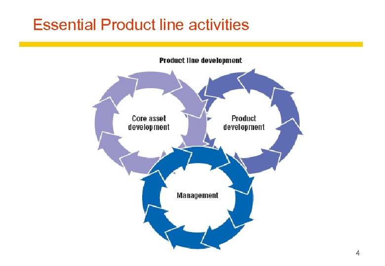 Essential Product line activities 4