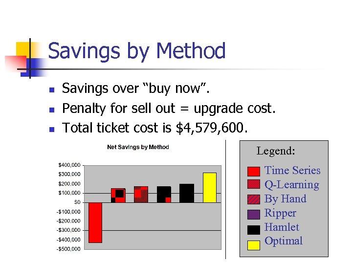 """Savings by Method n n n Savings over """"buy now"""". Penalty for sell out"""
