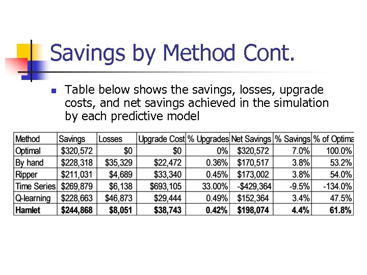 Savings by Method Cont. n Table below shows the savings, losses, upgrade costs, and