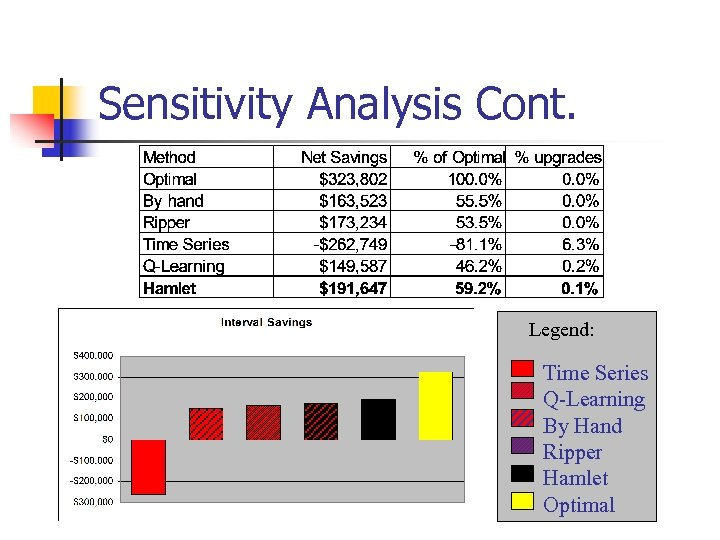 Sensitivity Analysis Cont. Legend: Time Series Q-Learning By Hand Ripper Hamlet Optimal