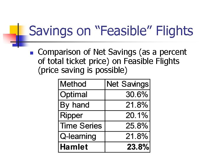 "Savings on ""Feasible"" Flights n Comparison of Net Savings (as a percent of total"