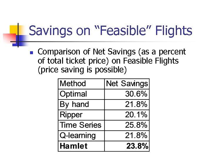 """Savings on """"Feasible"""" Flights n Comparison of Net Savings (as a percent of total"""