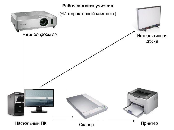 Рабочее место учителя (+Интерактивный комплект) Видеопроектор Настольный ПК Интерактивная доска Сканер Принтер