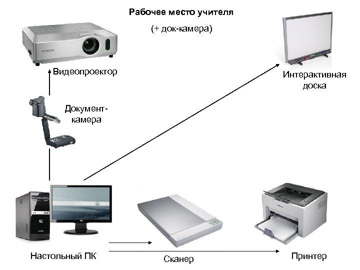 Рабочее место учителя (+ док-камера) Видеопроектор Интерактивная доска Документкамера Настольный ПК Сканер Принтер