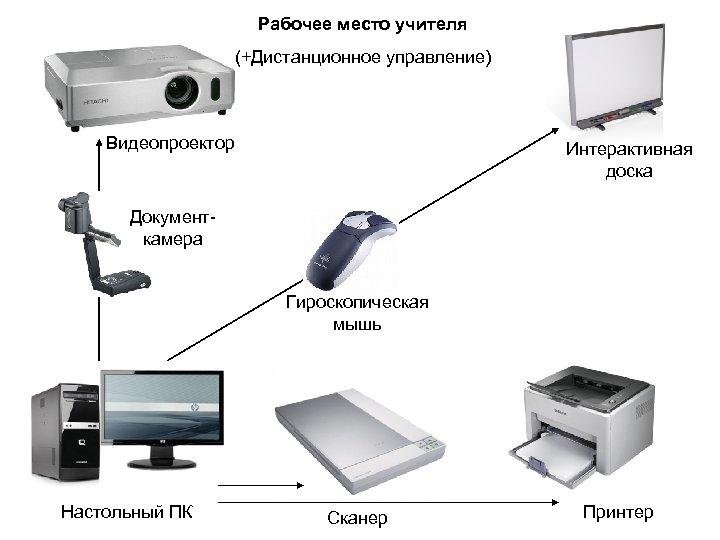 Рабочее место учителя (+Дистанционное управление) Видеопроектор Интерактивная доска Документкамера Гироскопическая мышь Настольный ПК Сканер