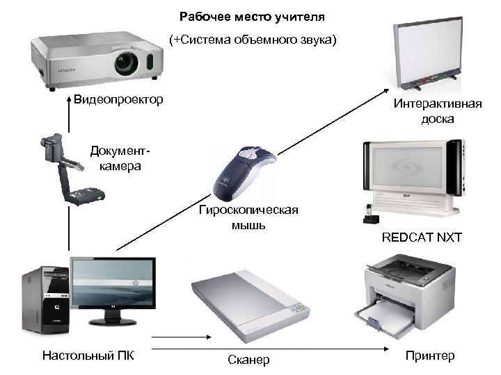 Рабочее место учителя (+Система объемного звука) Видеопроектор Интерактивная доска Документкамера Гироскопическая мышь Настольный ПК