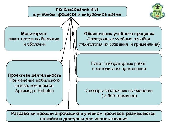 Использование ИКТ в учебном процессе и внеурочное время Мониторинг пакет тестов по биологии и