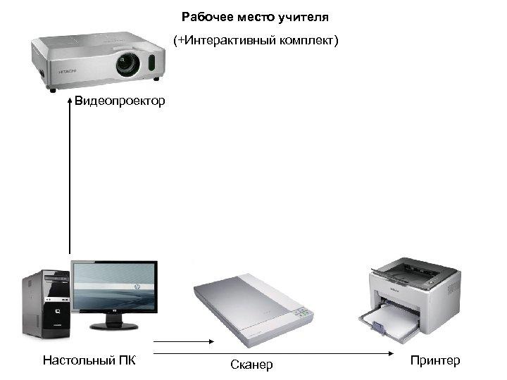 Рабочее место учителя (+Интерактивный комплект) Видеопроектор Настольный ПК Сканер Принтер