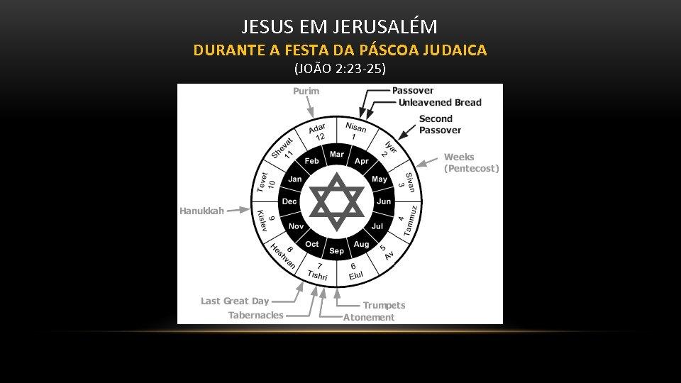 JESUS EM JERUSALÉM DURANTE A FESTA DA PÁSCOA JUDAICA (JOÃO 2: 23 -25)