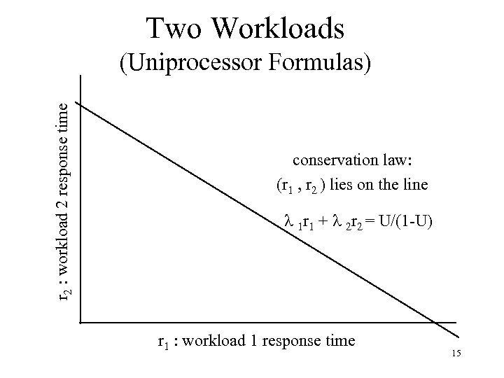 Two Workloads r 2 : workload 2 response time (Uniprocessor Formulas) conservation law: (r