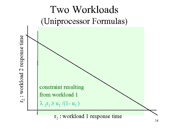 Two Workloads r 2 : workload 2 response time (Uniprocessor Formulas) constraint resulting from