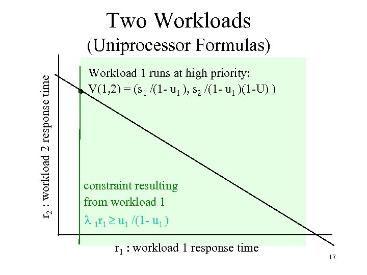 Two Workloads r 2 : workload 2 response time (Uniprocessor Formulas) Workload 1 runs