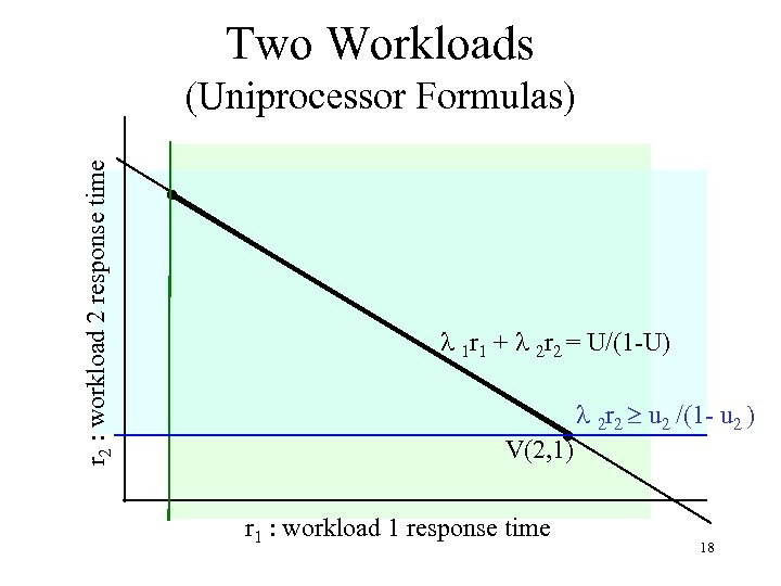 Two Workloads r 2 : workload 2 response time (Uniprocessor Formulas) 1 r 1
