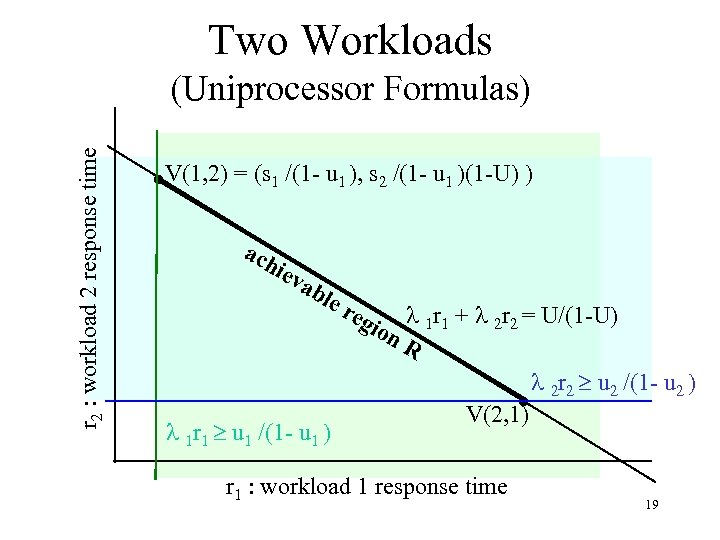 Two Workloads r 2 : workload 2 response time (Uniprocessor Formulas) V(1, 2) =
