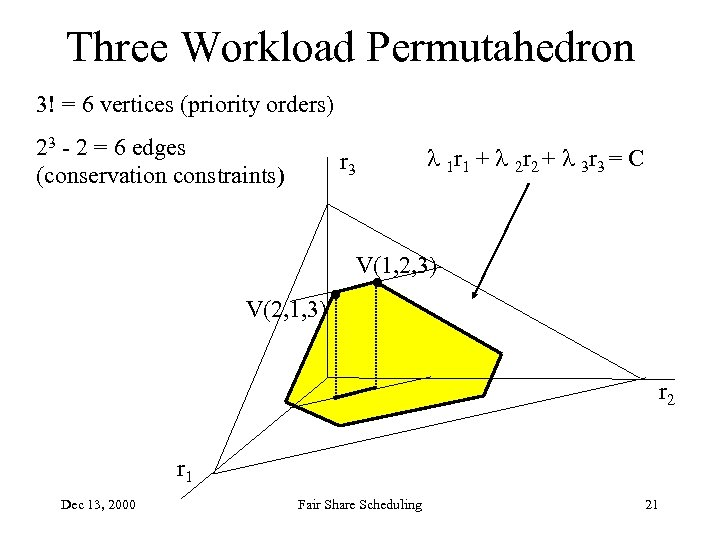 Three Workload Permutahedron 3! = 6 vertices (priority orders) 23 - 2 = 6