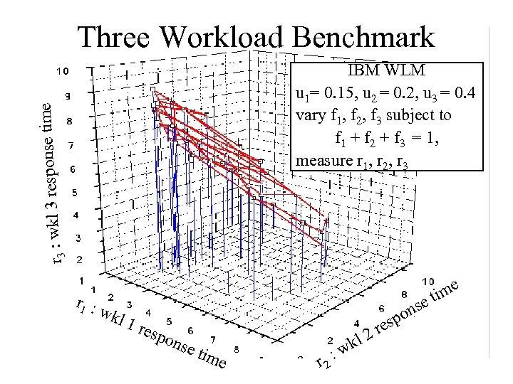 Three Workload Benchmark e wkl 3 response tim r 3 : IBM WLM u