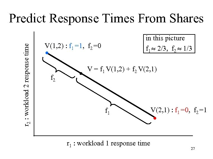 r 2 : workload 2 response time Predict Response Times From Shares in this