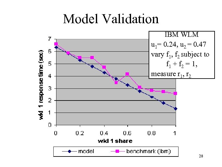 Model Validation IBM WLM u 1= 0. 24, u 2 = 0. 47 vary