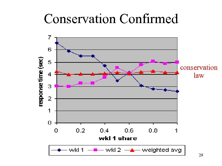 Conservation Confirmed conservation law 29