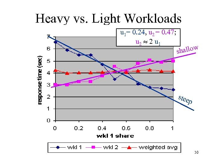Heavy vs. Light Workloads u 1= 0. 24, u 2 = 0. 47; u