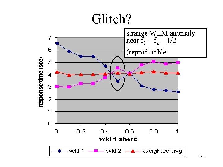 Glitch? strange WLM anomaly near f 1 = f 2 = 1/2 (reproducible) 31