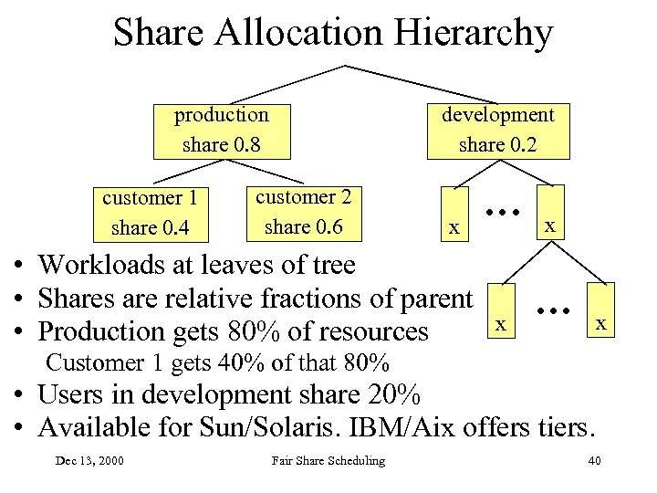 Share Allocation Hierarchy development share 0. 2 production share 0. 8 customer 1 share