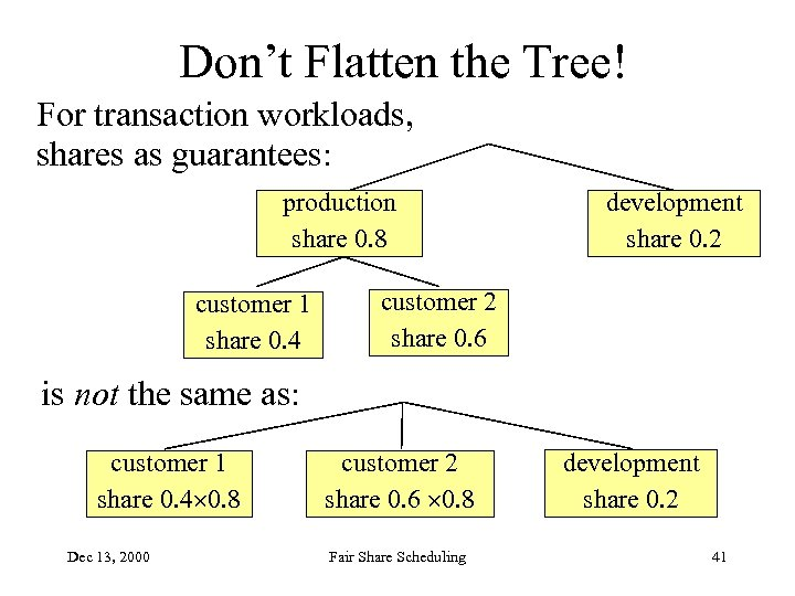 Don't Flatten the Tree! For transaction workloads, shares as guarantees: production share 0. 8