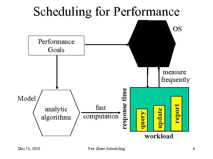 Scheduling for Performance complex scheduling software Performance Goals OS report fast computation update analytic